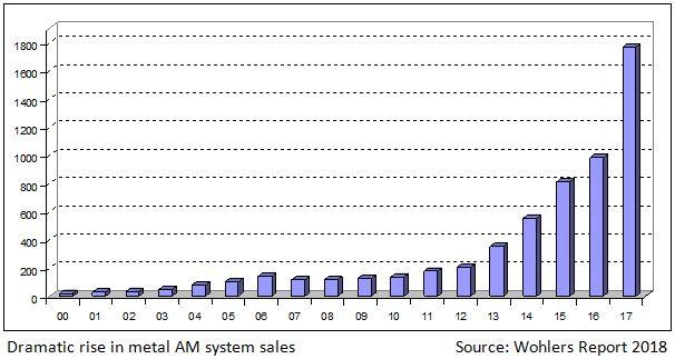 das Wachstum von AM-Metallmaschinen - Wohlers Report 2018