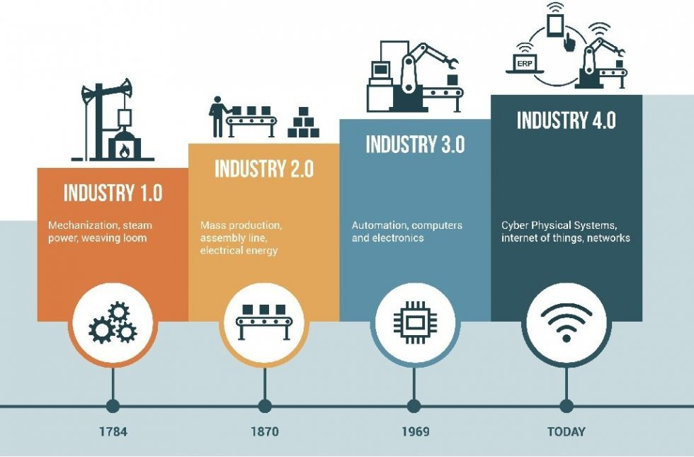 Timeline of the 4 industrial revolutions