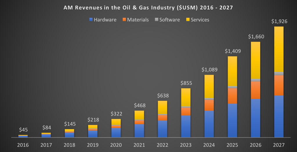 Graph, Oil and gas industry 3D printing revenues by SmarTech