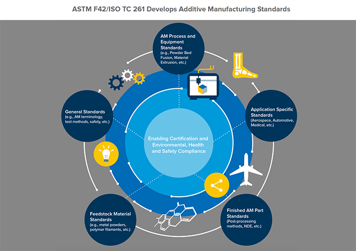 ASTM F42 ISO TC 261 Additive Manufacturing standards