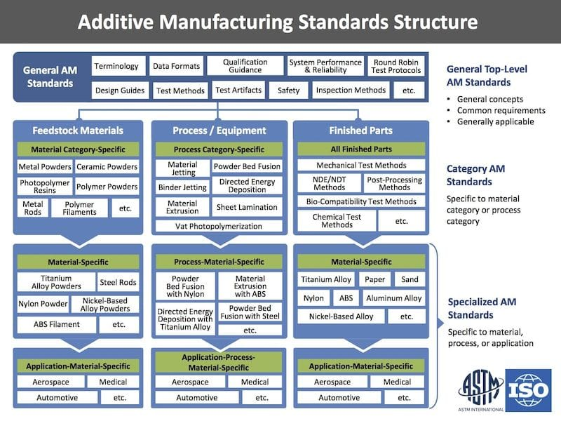 Additive Manufacturing Standards Structure framework for 3D printing ISO and ASTM International