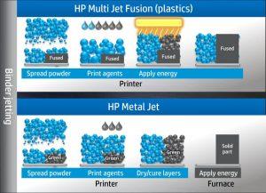 HP Multi Jet Fusion and Metal Jet Printing processes