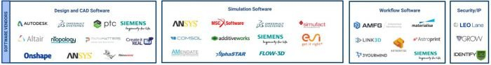 Additive Manufacturing Industry Landscape Infographic [April 2019]_Software category