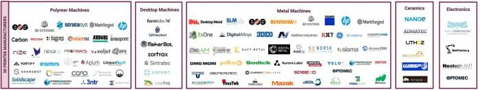 Additive Manufacturing Industry Landscape Infographic_Hardware category
