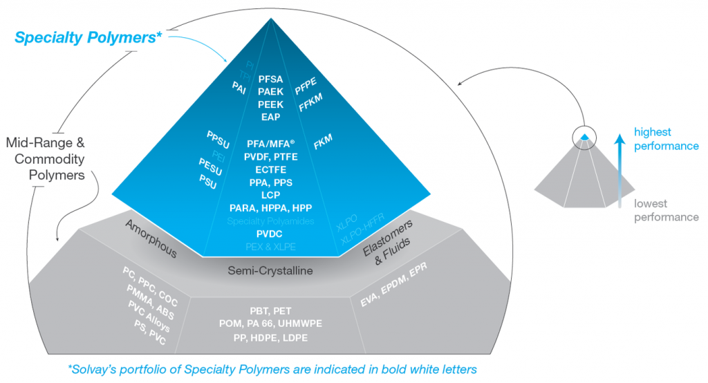 Solvay portfolio of Speciality Polymers