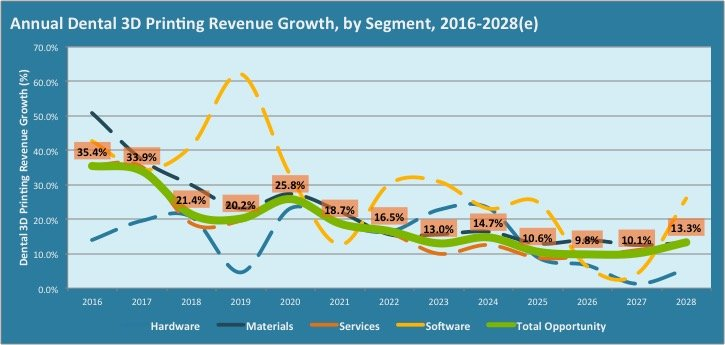 The graph showing the dental 3D printing revenue growth by segment between 2016 and 2028
