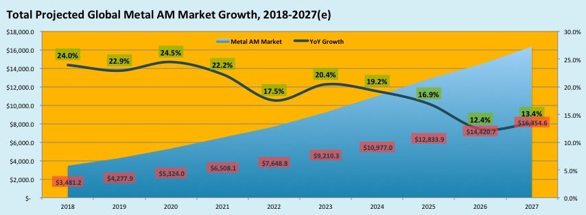 The graph showing the growth rate of metal 3D printing market from 2018 to 2027