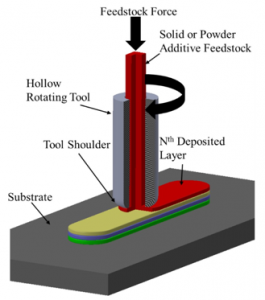 MELD manufacturing process