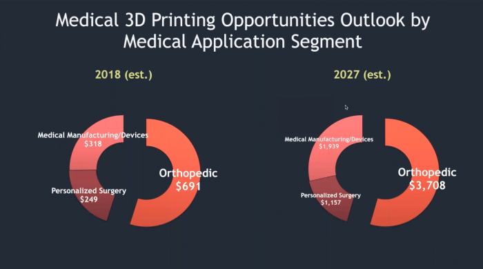 the size of the medical 3D printing industry in 2018