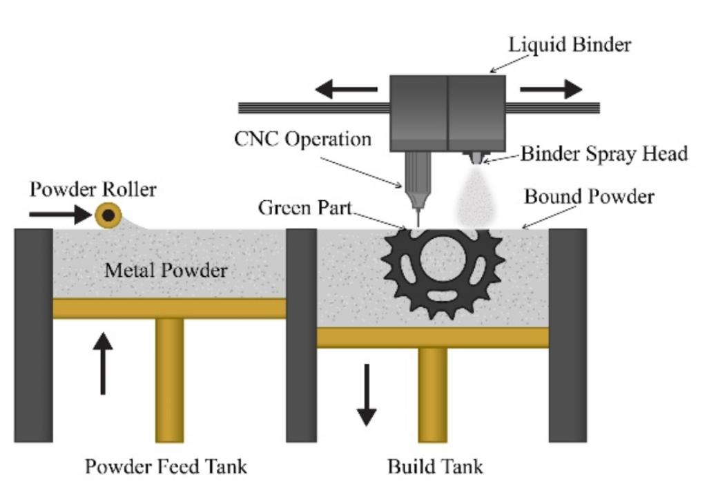 Der Prozess hinter der Intelligent Layering®-Technologie von 3DEO (Bildquelle: 3DEO Inc.)