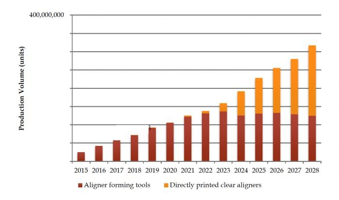 a chart representing the growth of 3D printing for clear aligners