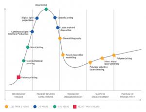 Der Gartner Hype Cycle (Bild mit freundlicher Genehmigung des Imperial College)