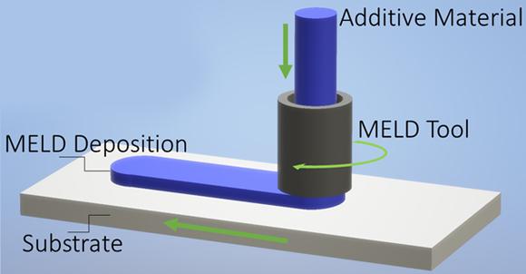 MELD ist ein Festkörperprozess, bei dem durch Druck und Bewegung Metallschichten miteinander verschmolzen werden [Bildnachweis: MELD Manufacturing]