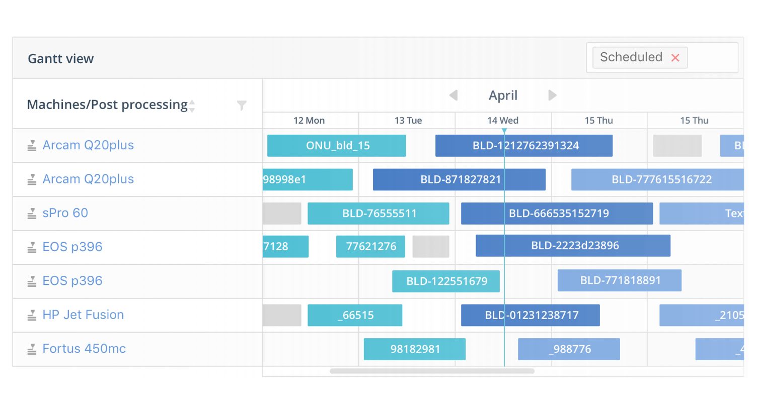 AMFG Production Automation Gantt View