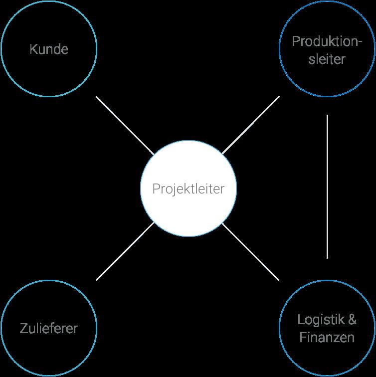 AM Service Bureau ecosystem
