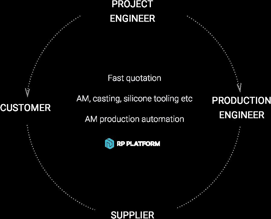 Solutions Service-Bureaus