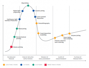 The Gartner Hype Cycle and how it relates to additive manufacturing