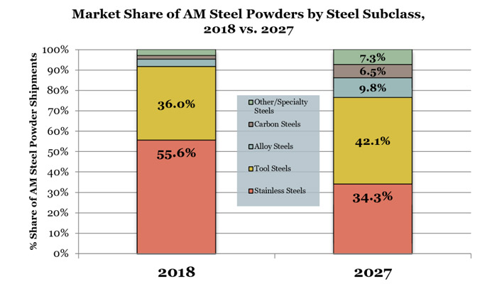 market share of Steel powders for AM by SmarTech Analysis