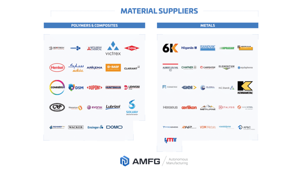 The Additive Manufacturing Landscape Material Suppliers