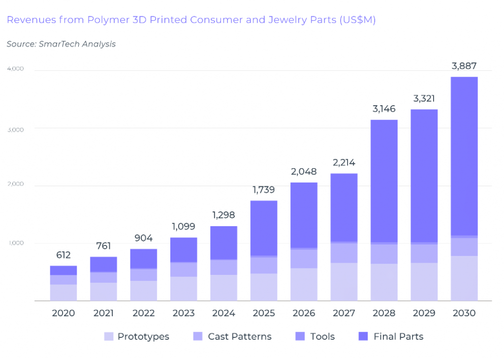 Revenues from polymer 3D printing in the consumer goods industry