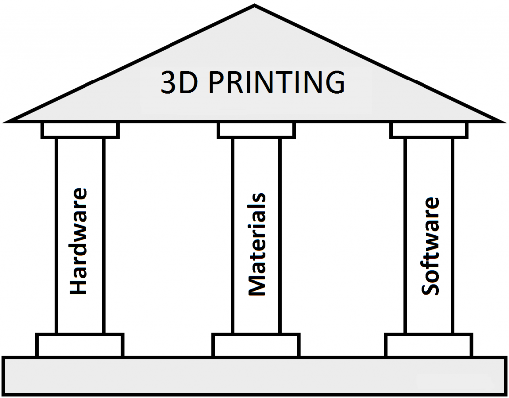 3 pillars for 3D printing: hardware, materials, software