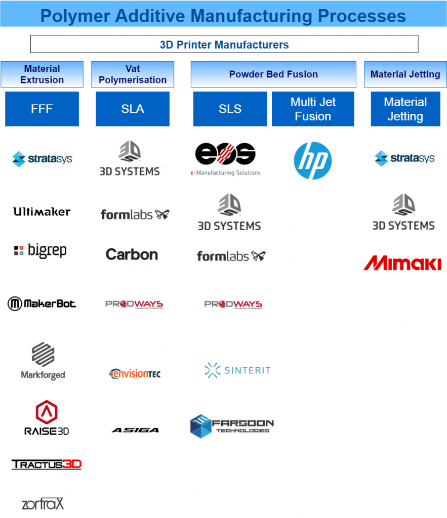 An overview of the main Polymer 3D printing technologies and manufacturers