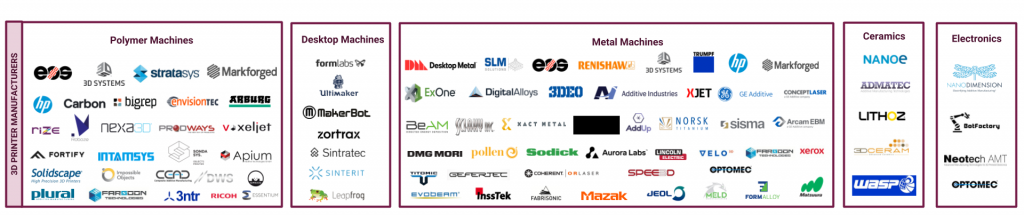 3D Printer Manufacturers_Additive Manufacturing Industry Landscape
