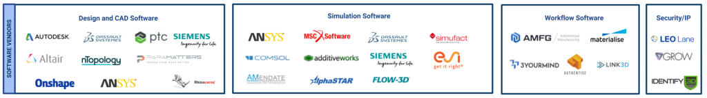 Software vendors_Additive Manufacturing Industry Landscape [2019]