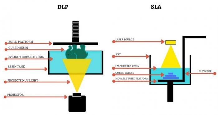 DLP-and-SLA-differences