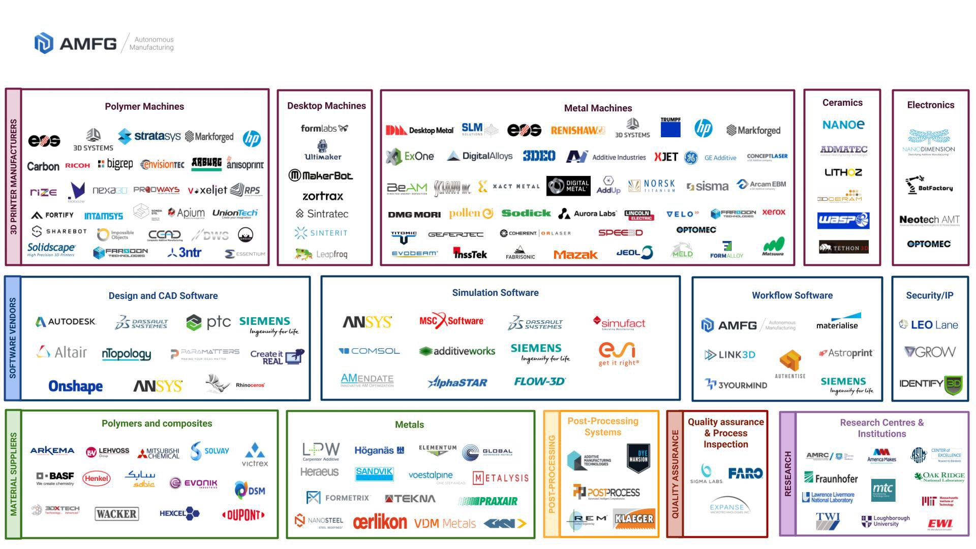 The Additive Manufacturing Industry Landscape 2019: 171 Companies Driving the Industry Forward [Updated]