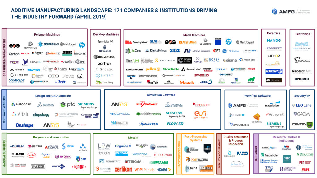 Additive Manufacturing Industry Landscape [2019]