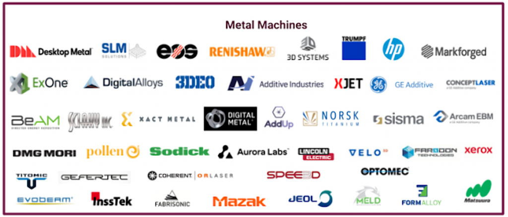 The additive manufacturing landscape, metal 3D printer manufacturers