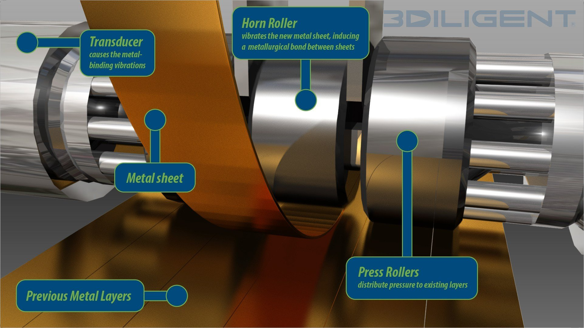 sheet lamination process