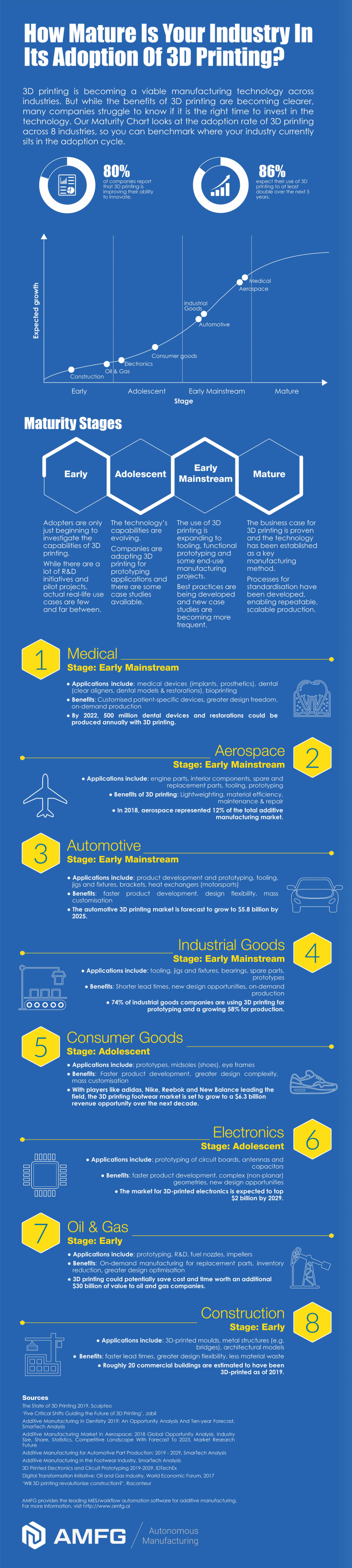 3D Printing Industry Adoption Infographic