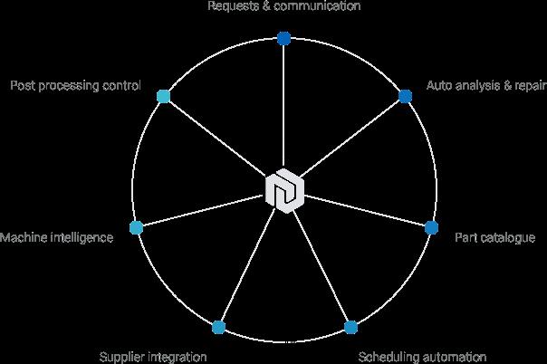 AMFG deckt den gesamten Prozess der additiven Fertigung ab [Bildnachweis: AMFG]