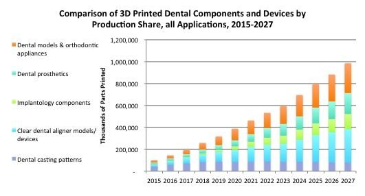 Dental 3D printing market growth