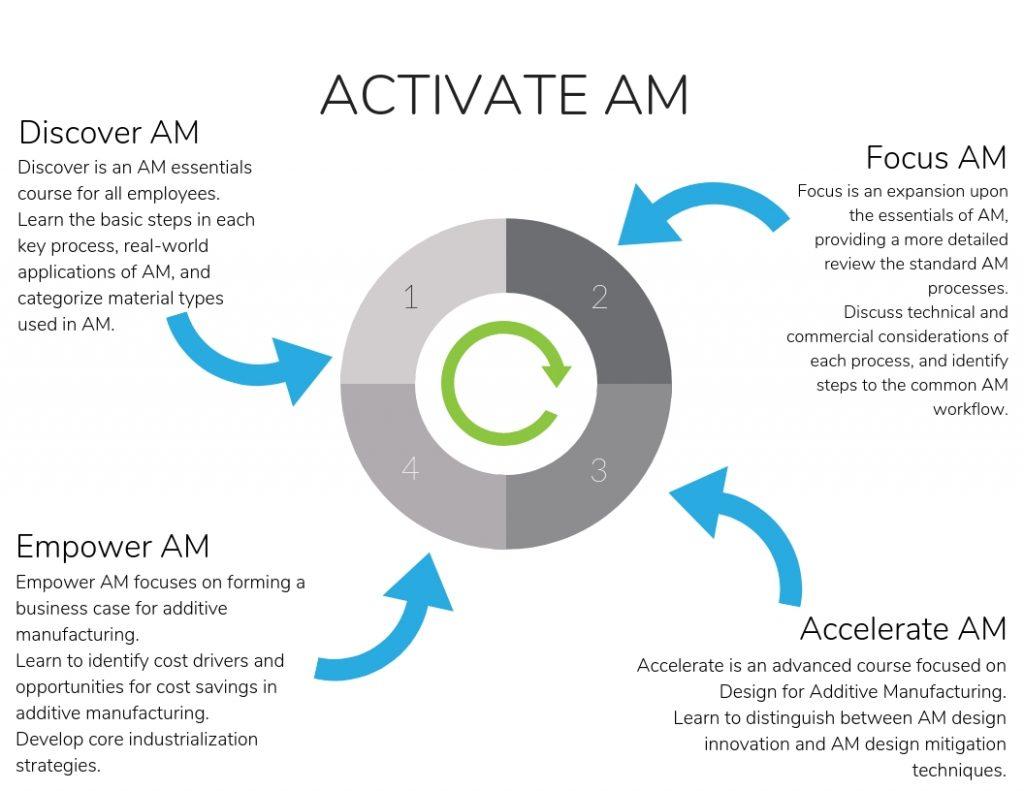 TBGA's Activate AM workshop