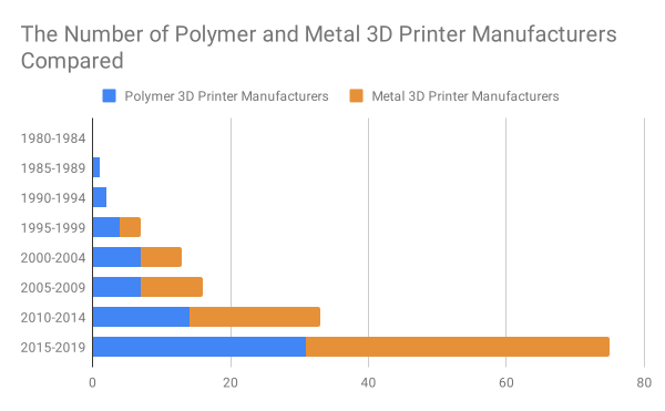 The Number of Polymer and Metal 3D Printer Manufacturers Compared