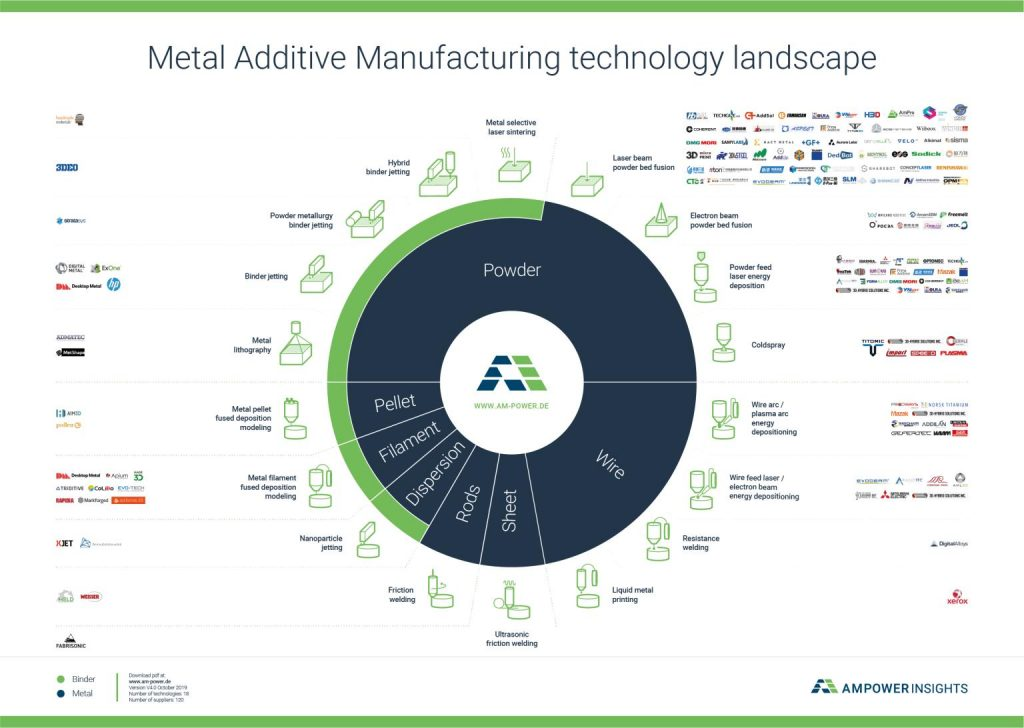 AMPOWER Metal 3d printing landscape