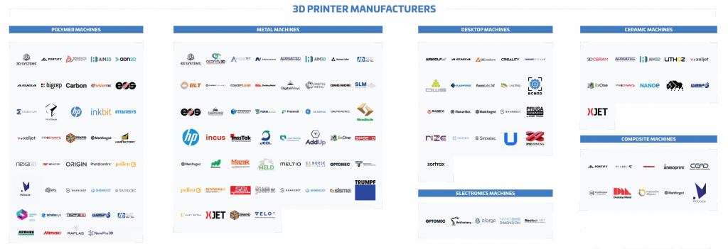 The Additive Manufacturing Landscape 2020 Hardware