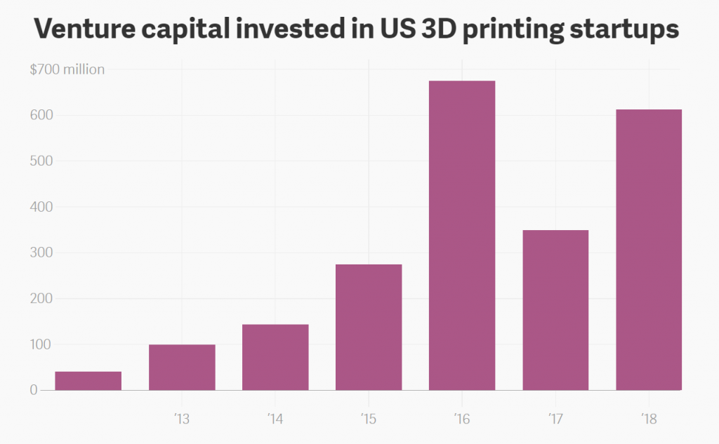 US-based 3D printing companies get the most venture capital (VC) investment