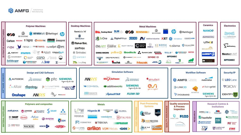 Additive Manufacturing Industry Landscape Infographic April 2019 no title 2 1024x576 2