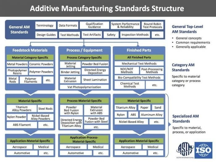 F42 ISOASTM AdditiveManuStandardsStructure result e1570515819365