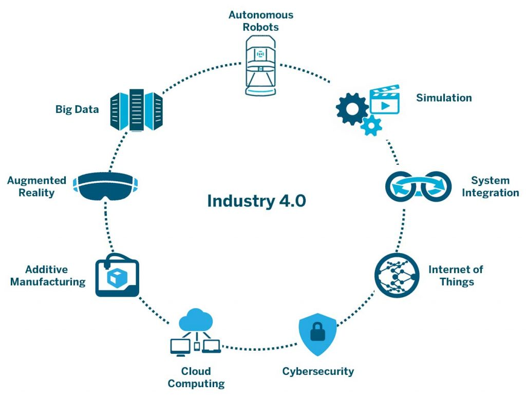 Industry 4.0 technologies and digital transformation 1024x781 1