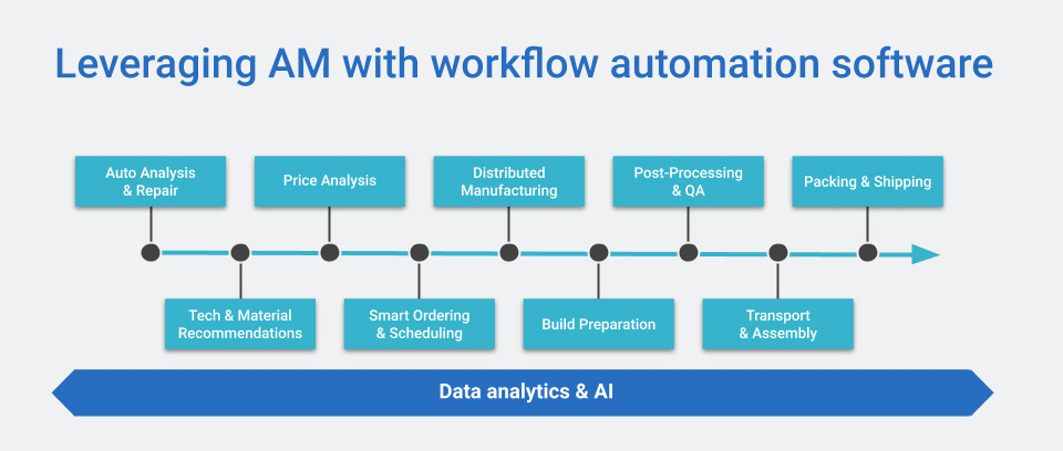 Leveraging additive manufacturing with workflow automation software