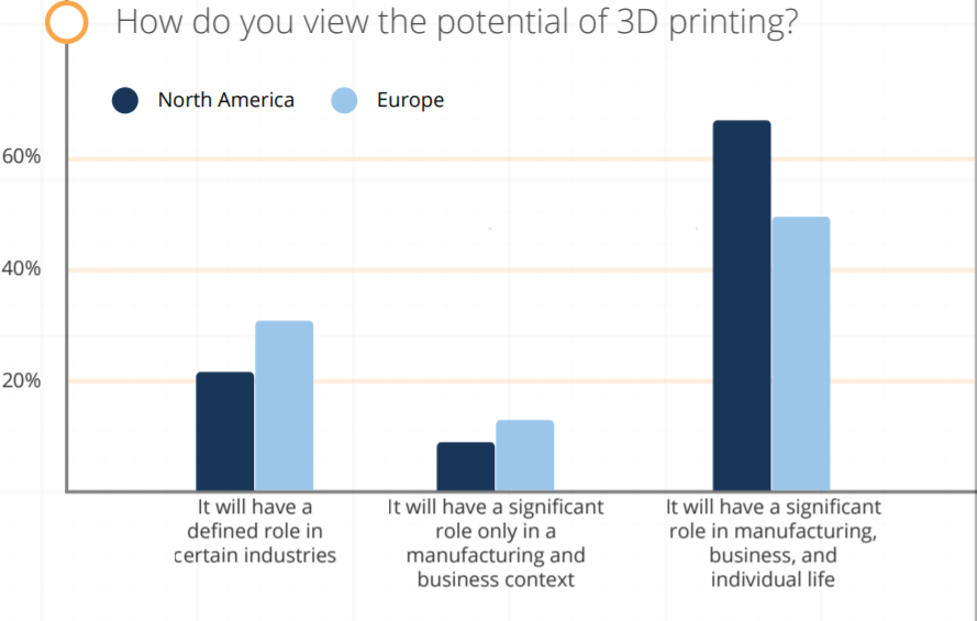 Sculpteo report 2019 North America is more optimistic about 3D printing than Europe