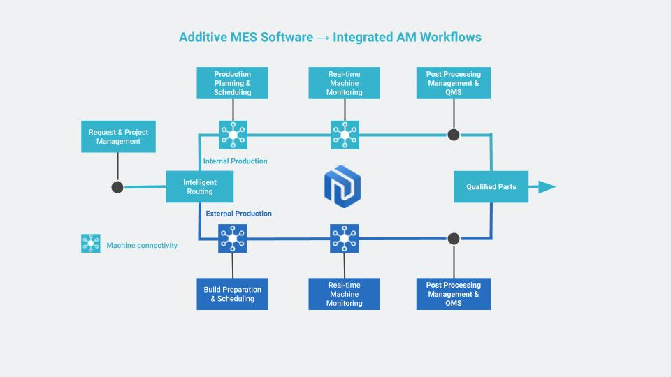 The Beginner's Guide to Additive Manufacturing Execution Systems (MES)