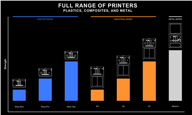 Range of Markforged 3D Printers