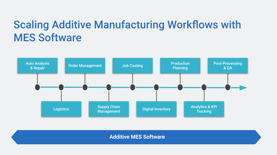 Scaling Additive Manufacturing Workflows with MES Software