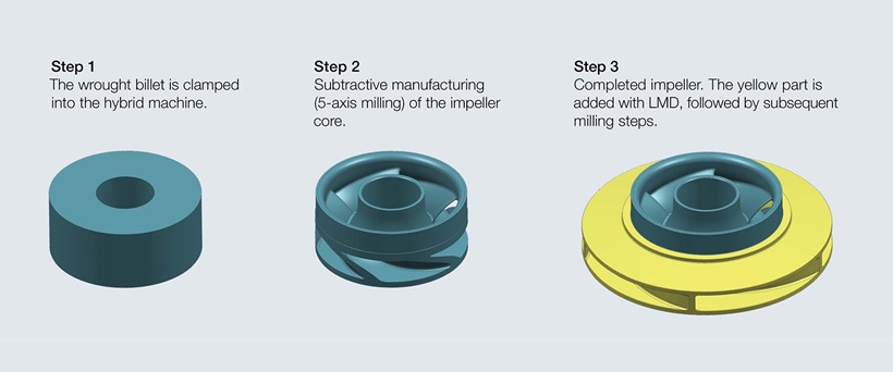Sulzer's hybrid process for manufacturing closed impeller [Image credit: Sulzer]